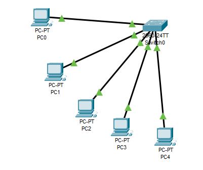 Realizzazione singola rete cablata